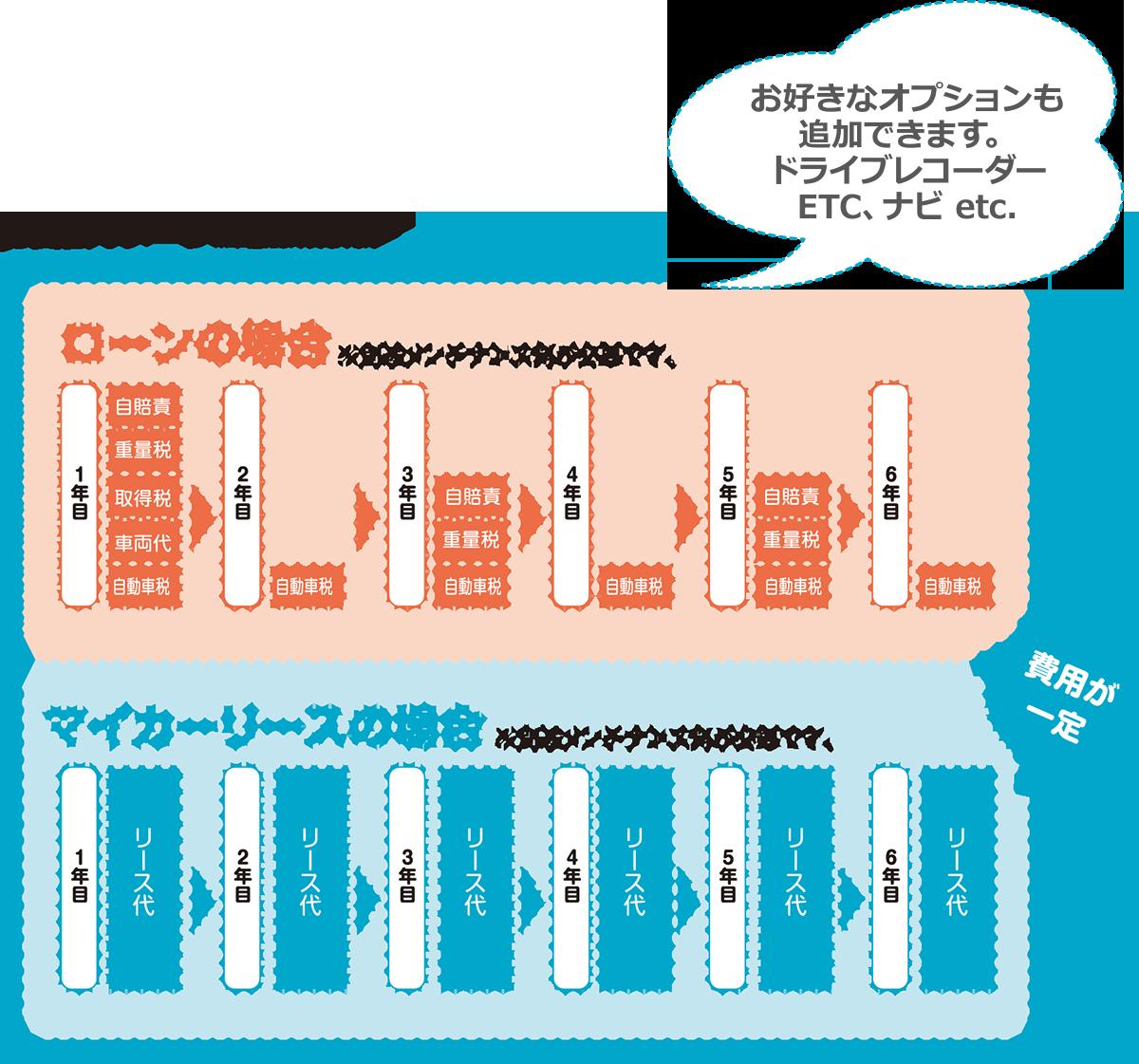 お支払いのイメージ図。マイカーリースの場合、費用が一定。お好きなオプションも追加できます。ドライバーレコーダー、ETC,ナビ etc.